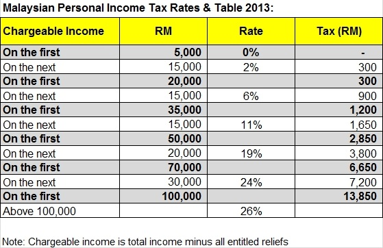 malaysia personal income tax rates 2013 tax updates budget business news. Black Bedroom Furniture Sets. Home Design Ideas